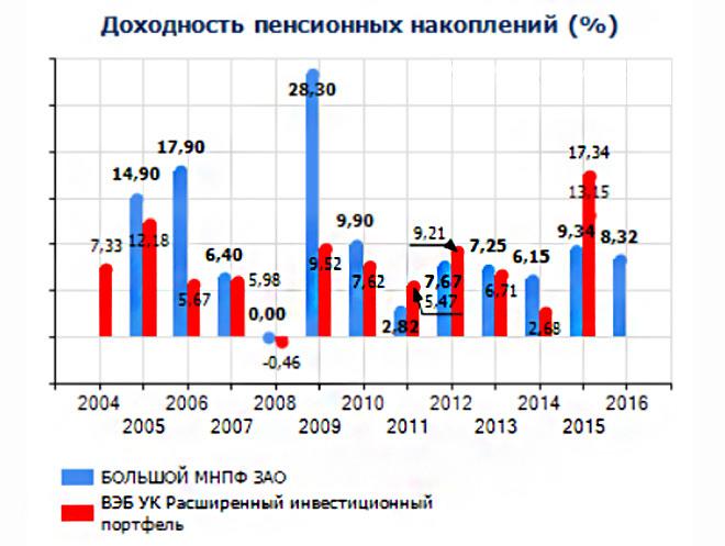 Изображение - Негосударственный пенсионный фонд большой bolshoy-dohodnost