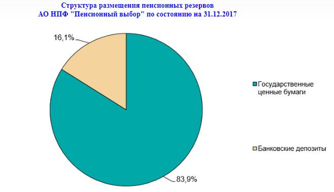 Изображение - Нпф сургутнефтегаз — негосударственный пенсионный фонд razmeschenie-pensionnyih-rezervov
