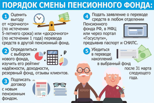 Как перевести накопительную часть пенсии
